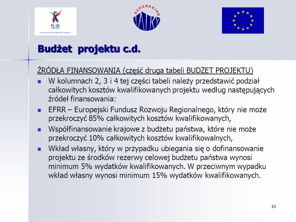 Budżet projektu c.d. ŹRÓDŁA FINANSOWANIA (część druga tabeli BUDŻET PROJEKTU)