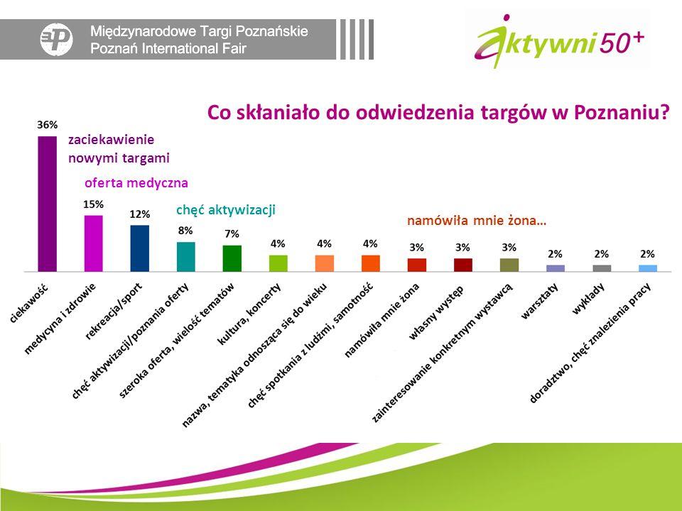 Co skłaniało do odwiedzenia targów w Poznaniu