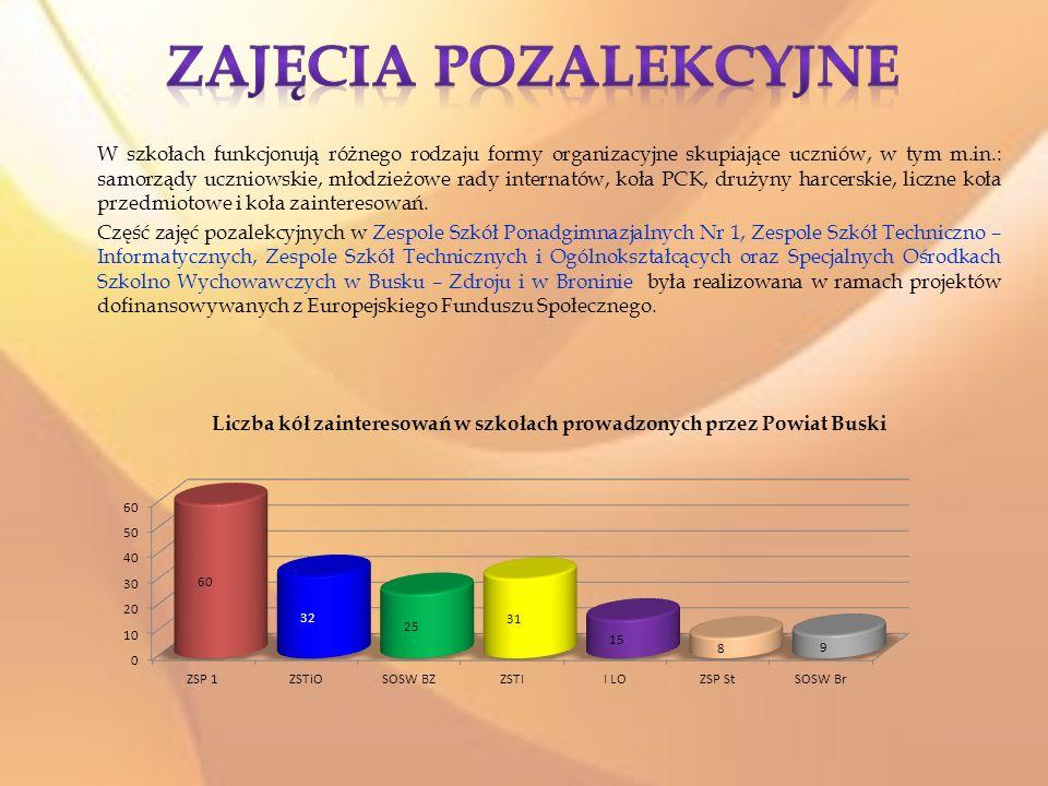 Liczba kół zainteresowań w szkołach prowadzonych przez Powiat Buski