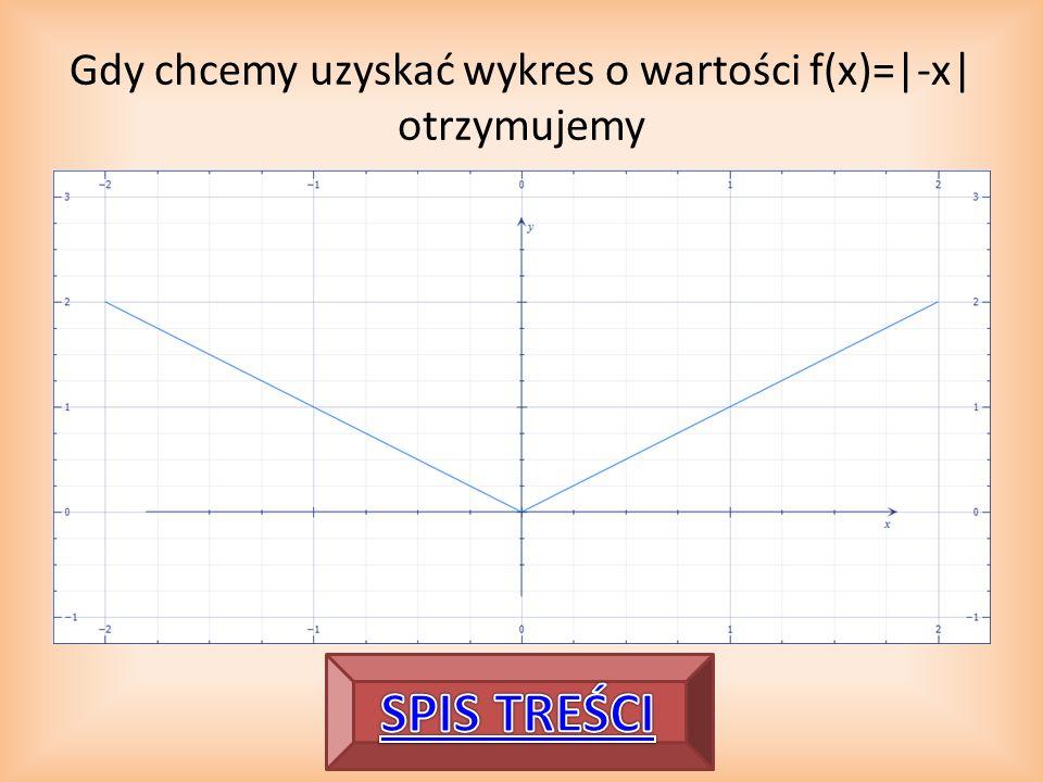 Gdy chcemy uzyskać wykres o wartości f(x)=|-x| otrzymujemy