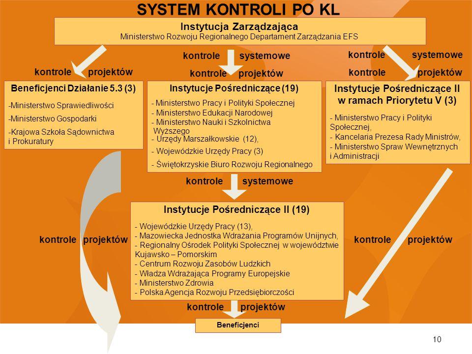 SYSTEM KONTROLI PO KL Instytucja Zarządzająca Ministerstwo Rozwoju Regionalnego Departament Zarządzania EFS.