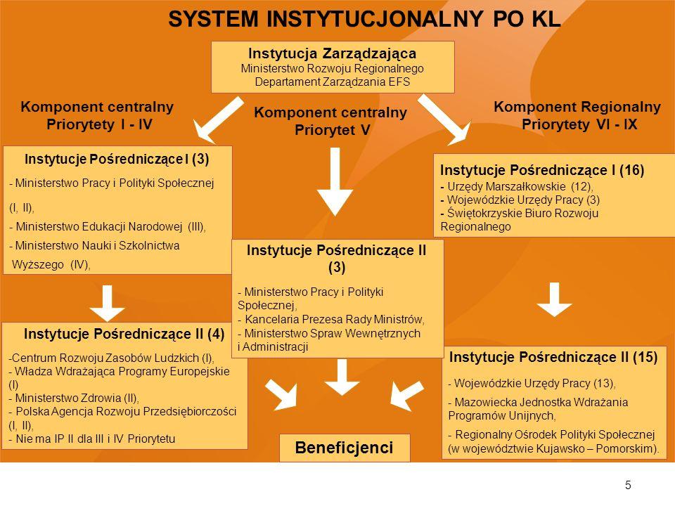 SYSTEM INSTYTUCJONALNY PO KL