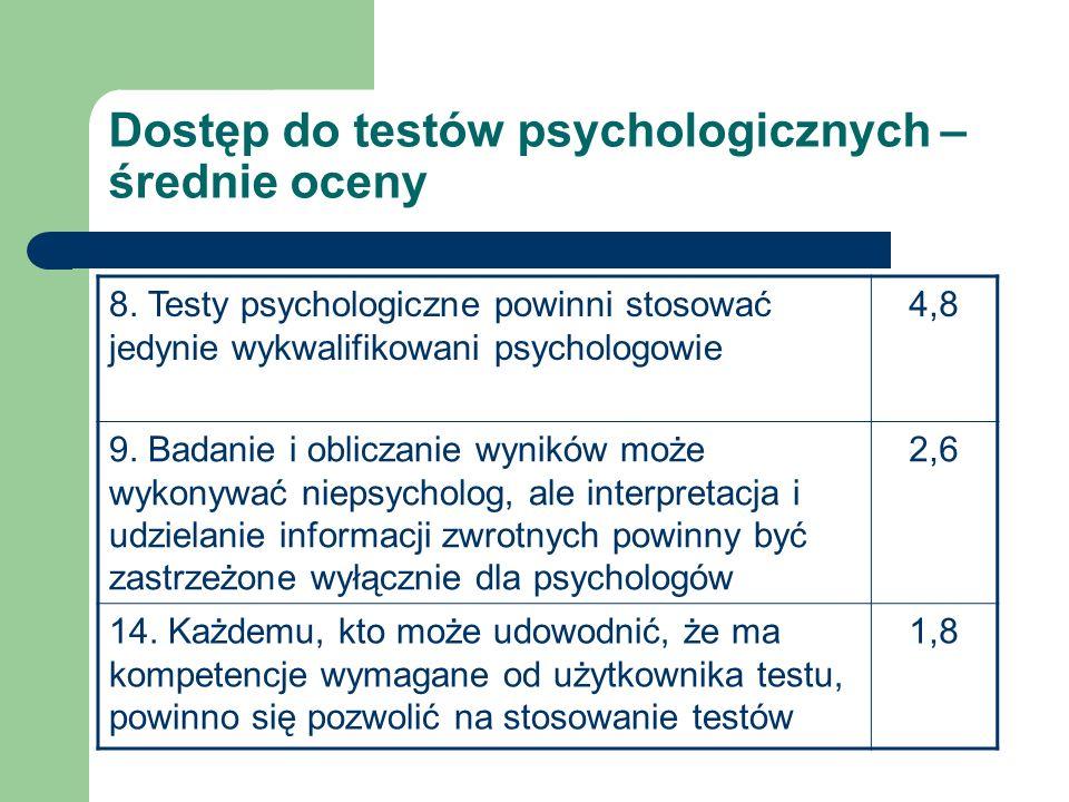Dostęp do testów psychologicznych – średnie oceny