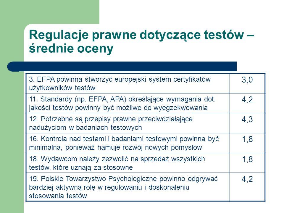 Regulacje prawne dotyczące testów – średnie oceny