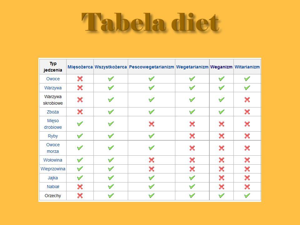 Tabela diet