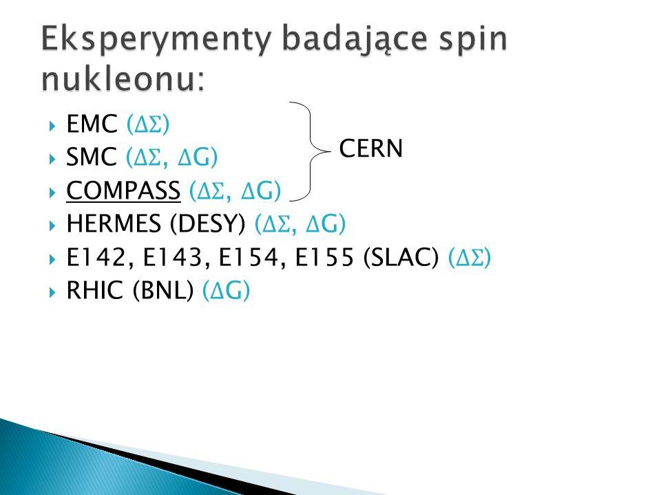 Eksperymenty badające spin nukleonu: