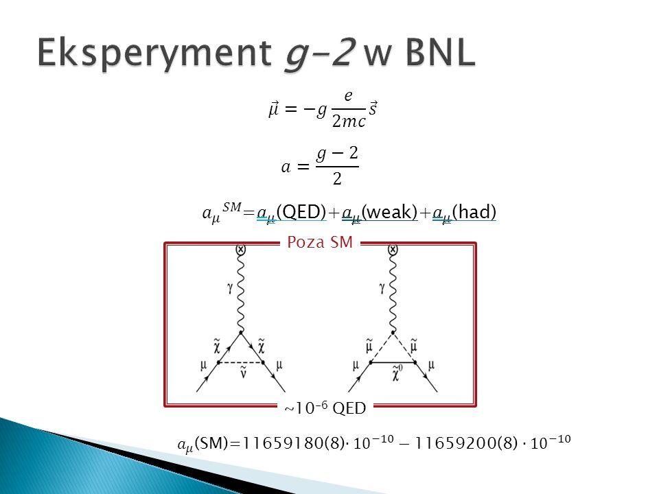 Eksperyment g-2 w BNL 𝜇 =−𝑔 𝑒 2𝑚𝑐 𝑠 𝑎= 𝑔−2 2
