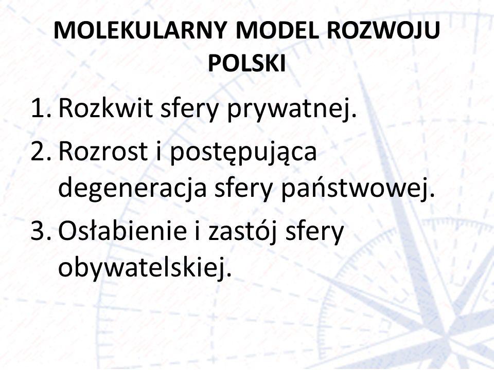 MOLEKULARNY MODEL ROZWOJU POLSKI