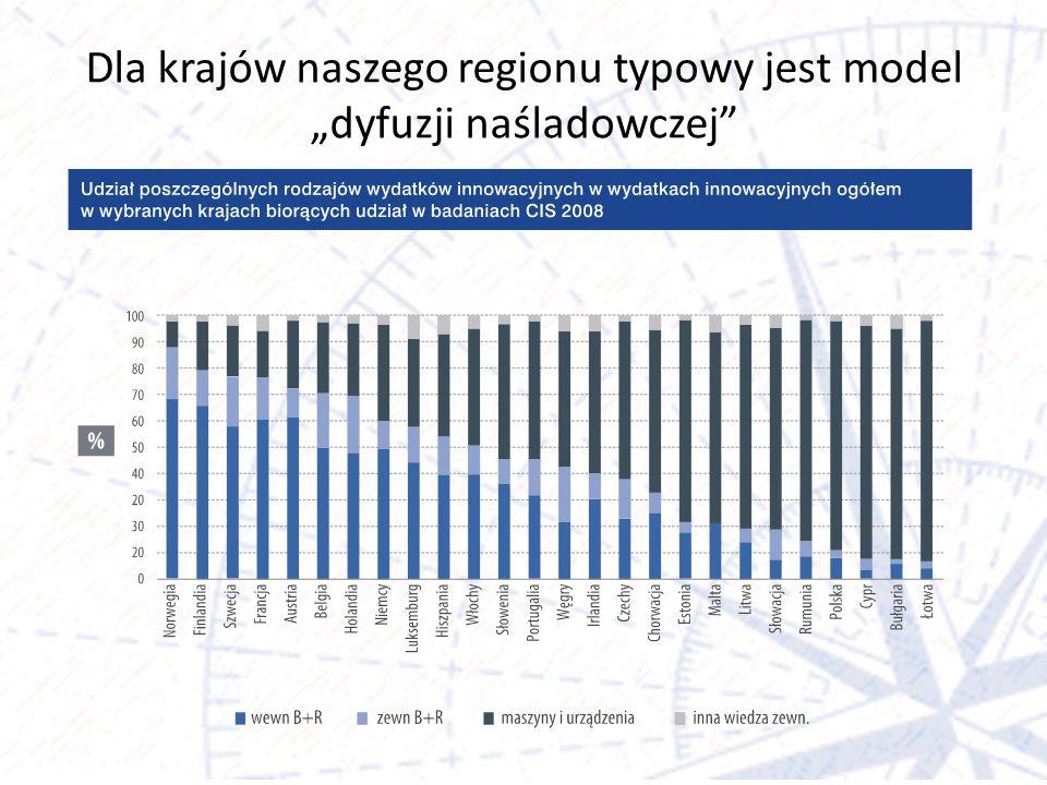 """Dla krajów naszego regionu typowy jest model """"dyfuzji naśladowczej"""