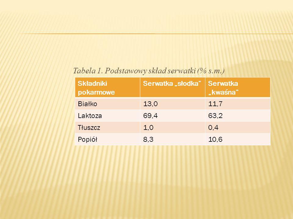 Tabela 1. Podstawowy skład serwatki (% s.m.)