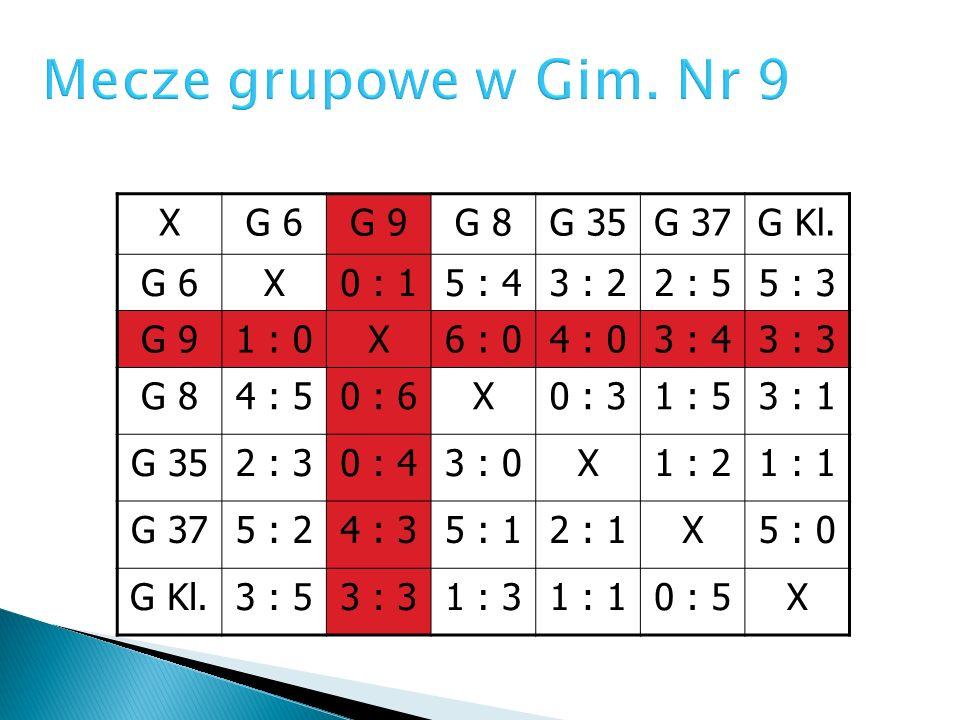 Mecze grupowe w Gim. Nr 9 X G 6 G 9 G 8 G 35 G 37 G Kl. 0 : 1 5 : 4