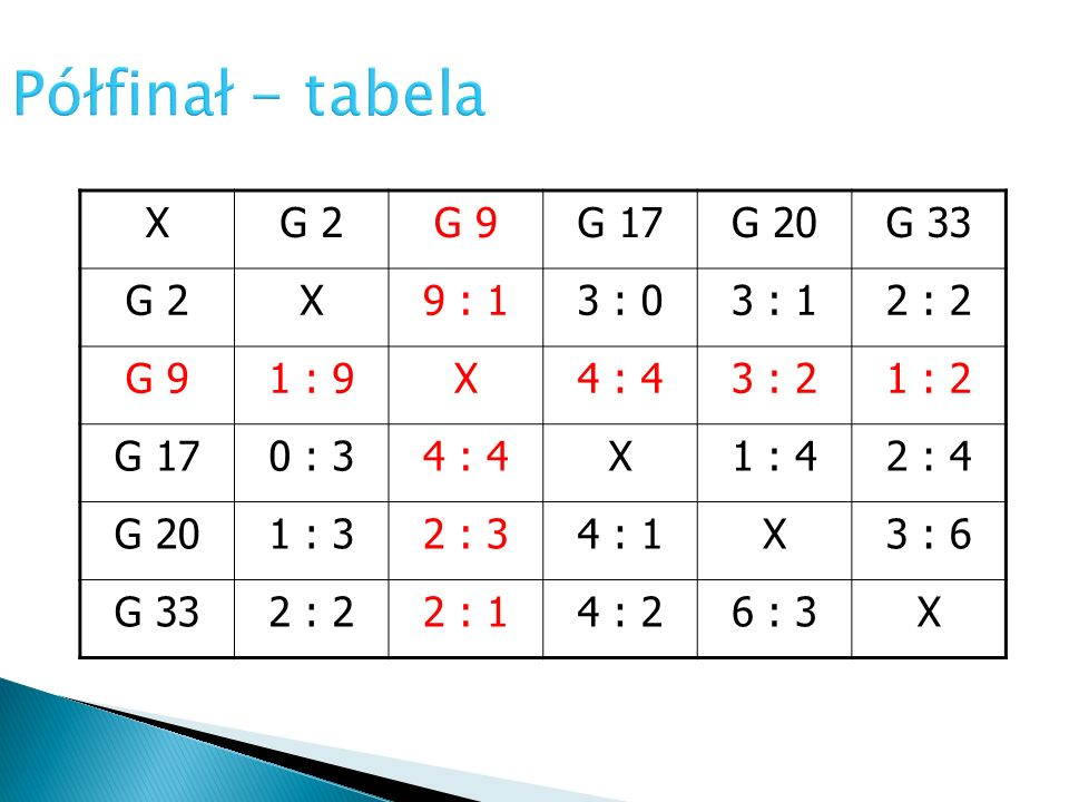Półfinał - tabela X G 2 G 9 G 17 G 20 G 33 9 : 1 3 : 0 3 : 1 2 : 2