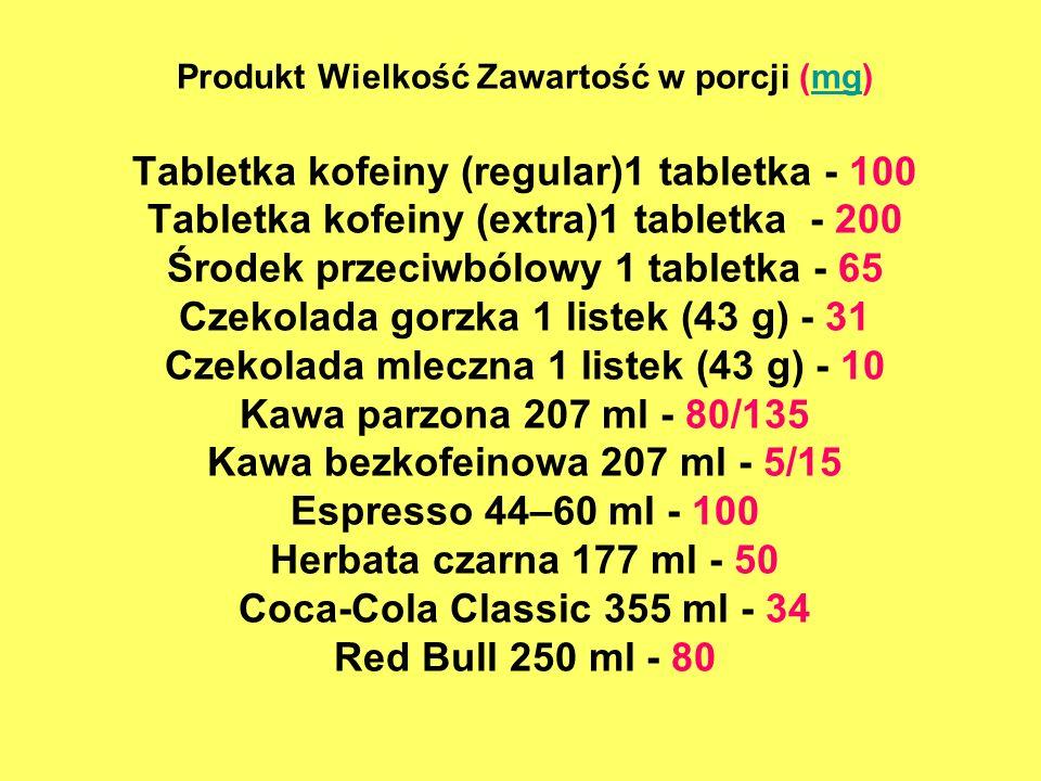 Produkt Wielkość Zawartość w porcji (mg) Tabletka kofeiny (regular)1 tabletka - 100 Tabletka kofeiny (extra)1 tabletka - 200 Środek przeciwbólowy 1 tabletka - 65 Czekolada gorzka 1 listek (43 g) - 31 Czekolada mleczna 1 listek (43 g) - 10 Kawa parzona 207 ml - 80/135 Kawa bezkofeinowa 207 ml - 5/15 Espresso 44–60 ml - 100 Herbata czarna 177 ml - 50 Coca-Cola Classic 355 ml - 34 Red Bull 250 ml - 80