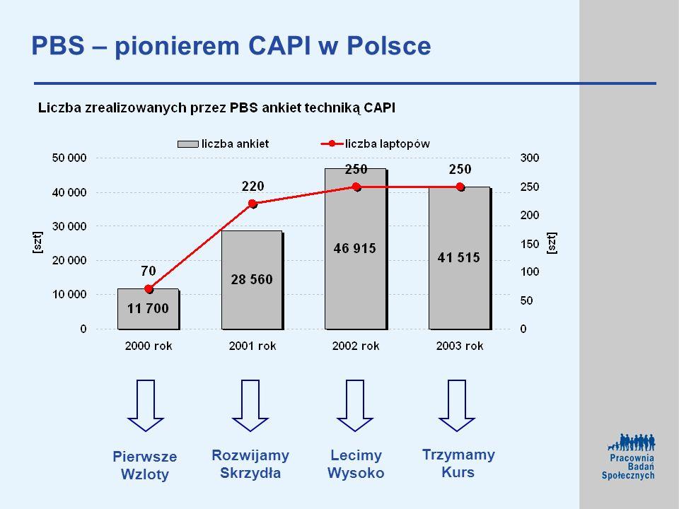 PBS – pionierem CAPI w Polsce