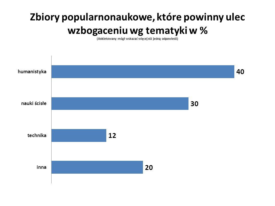 Zbiory popularnonaukowe, które powinny ulec wzbogaceniu wg tematyki w % (Ankietowany mógł wskazać więcej niż jedną odpowiedź)