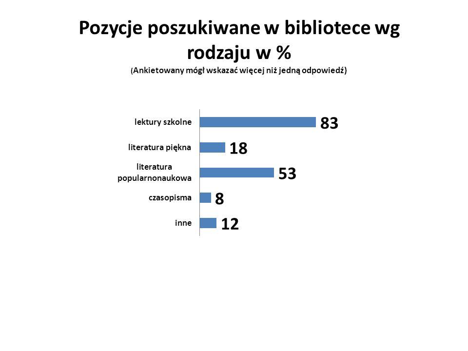 Pozycje poszukiwane w bibliotece wg rodzaju w % (Ankietowany mógł wskazać więcej niż jedną odpowiedź)