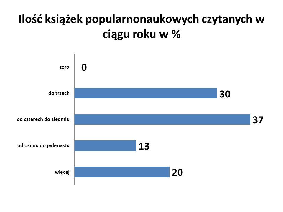 Ilość książek popularnonaukowych czytanych w ciągu roku w %