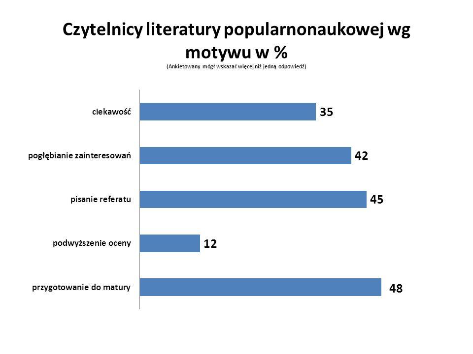 Czytelnicy literatury popularnonaukowej wg motywu w % (Ankietowany mógł wskazać więcej niż jedną odpowiedź)