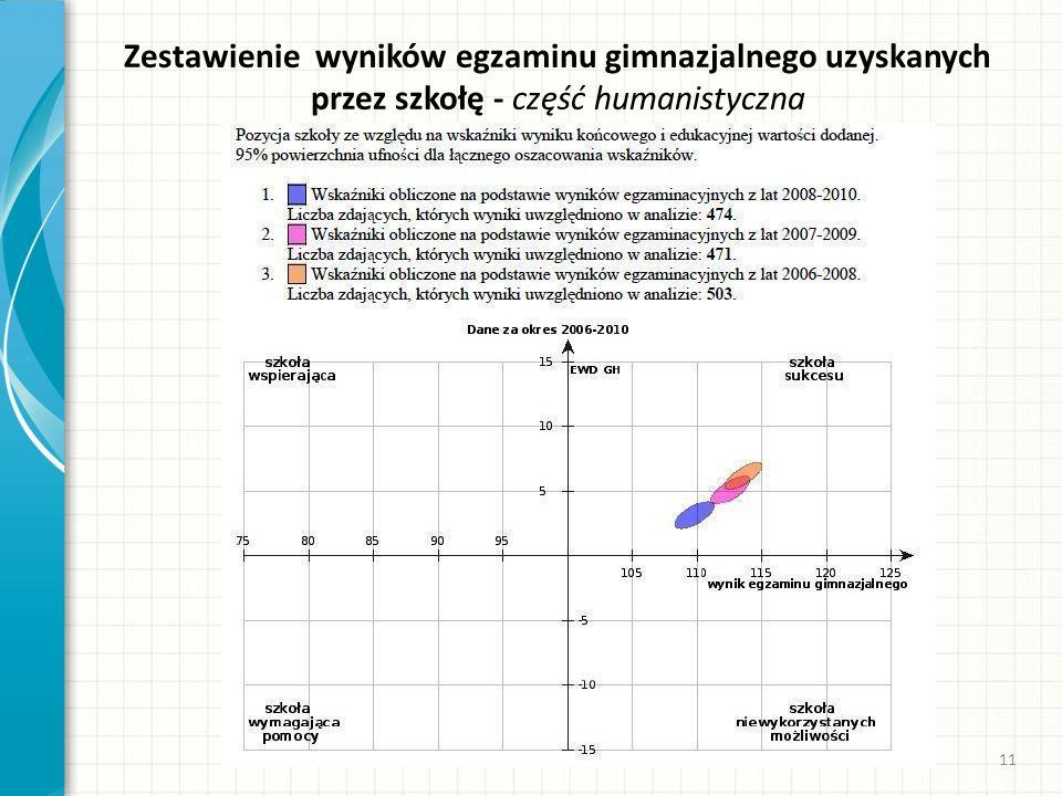 Zestawienie wyników egzaminu gimnazjalnego uzyskanych przez szkołę - część humanistyczna