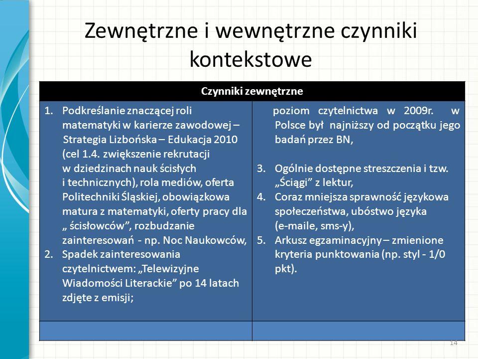 Zewnętrzne i wewnętrzne czynniki kontekstowe