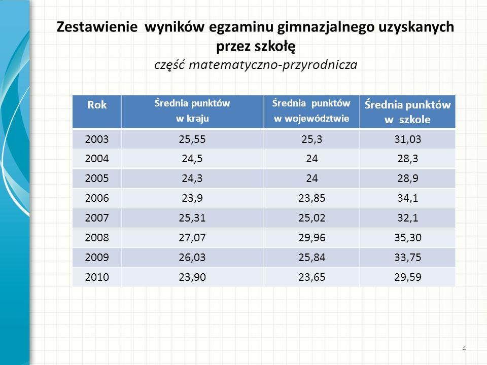 Średnia punktów w województwie Średnia punktów w szkole