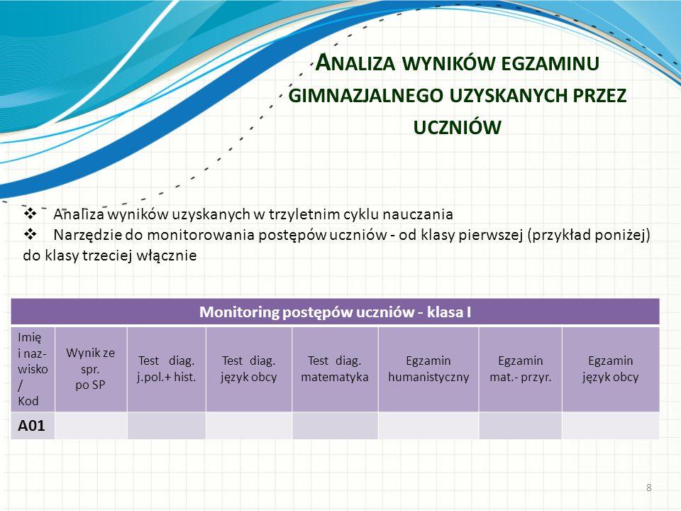 Analiza wyników egzaminu gimnazjalnego uzyskanych przez uczniów