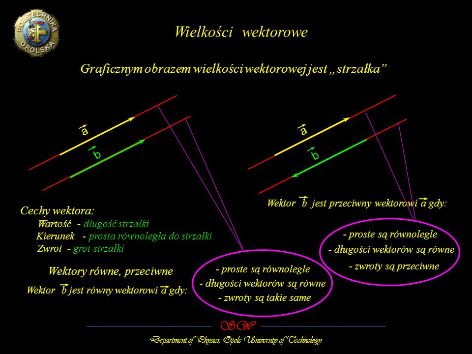 """Wielkości wektorowe Graficznym obrazem wielkości wektorowej jest """"strzałka a. a. b. b. Wektor b jest przeciwny wektorowi a gdy:"""