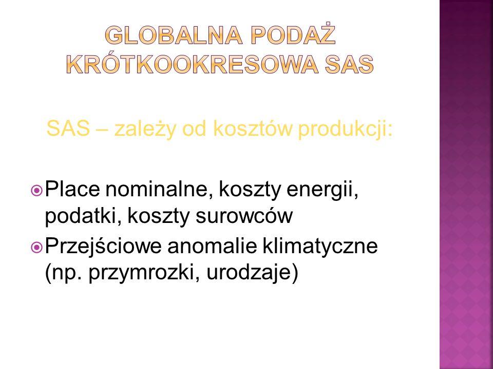 Globalna podaż krótkookresowa SAS