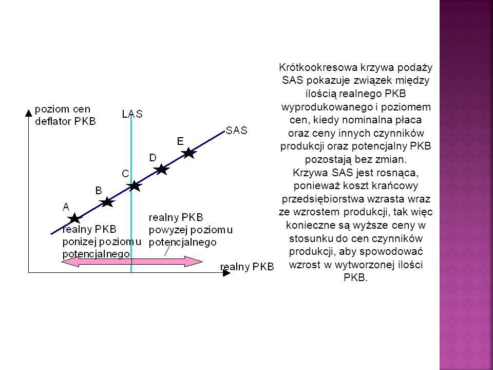 Krótkookresowa krzywa podaży SAS pokazuje związek między ilością realnego PKB wyprodukowanego i poziomem cen, kiedy nominalna płaca oraz ceny innych czynników produkcji oraz potencjalny PKB pozostają bez zmian.