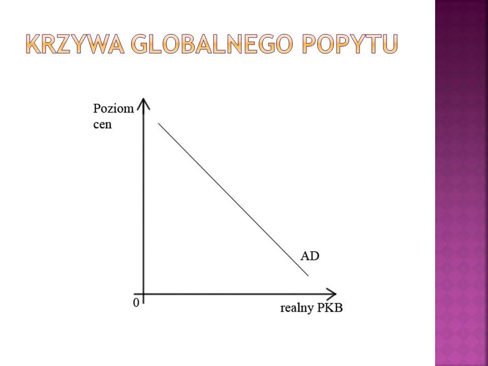 Krzywa Globalnego popytu