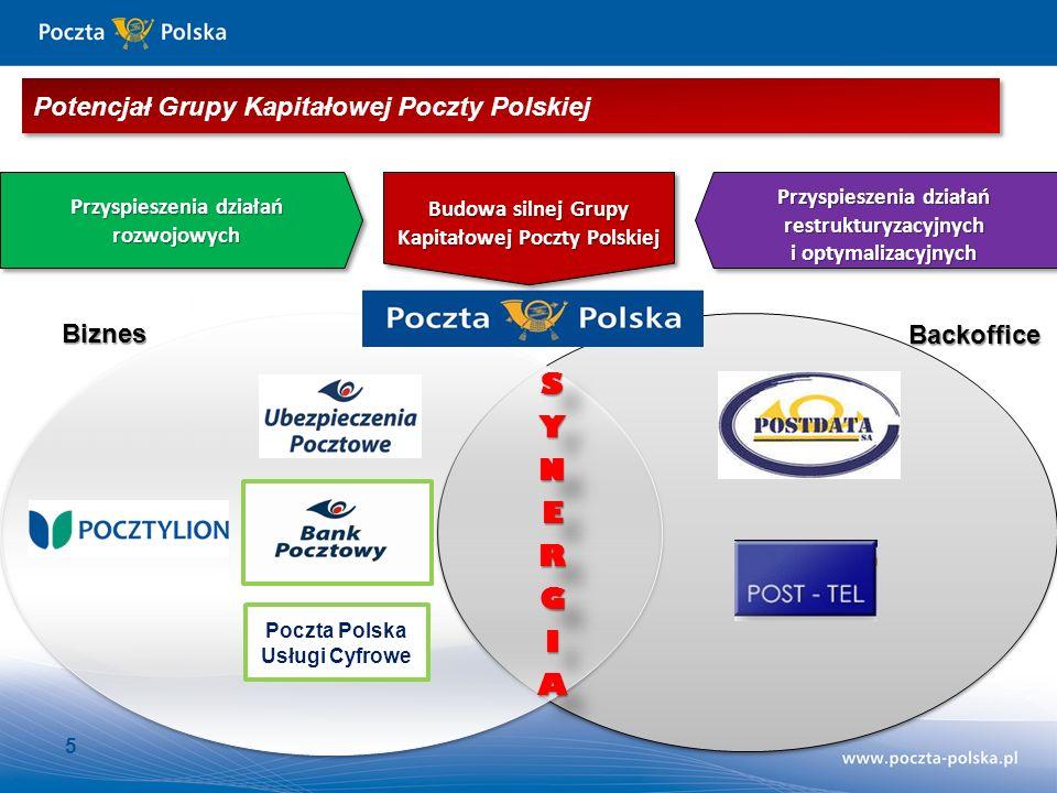 SYNERGIA Potencjał Grupy Kapitałowej Poczty Polskiej Biznes Backoffice