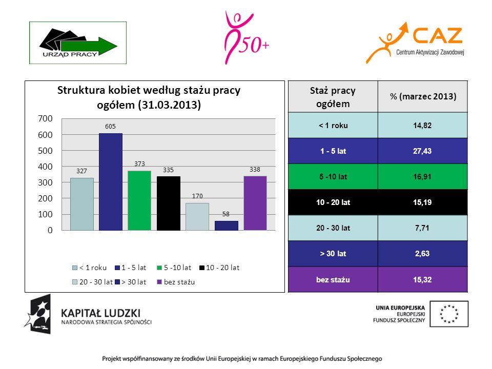 Staż pracy ogółem % (marzec 2013) < 1 roku 14,82 1 - 5 lat 27,43