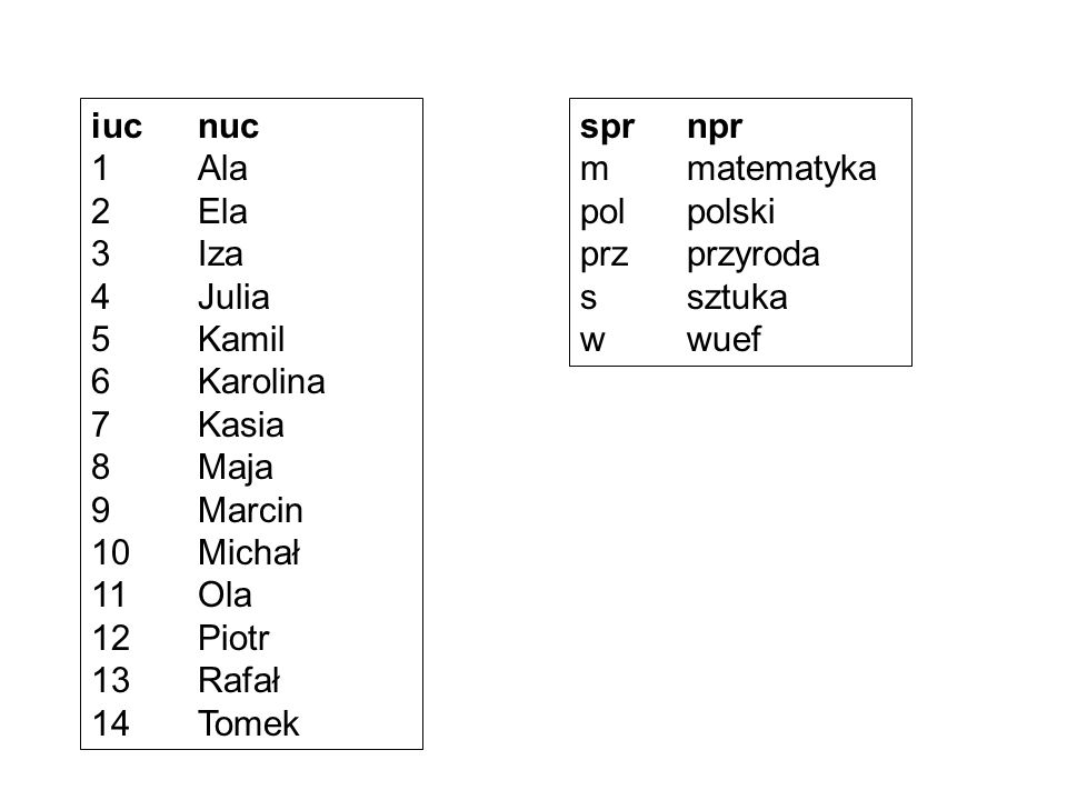iuc nuc 1 Ala. 2 Ela. 3 Iza. 4 Julia. 5 Kamil. 6 Karolina. 7 Kasia. 8 Maja. 9 Marcin. 10 Michał.