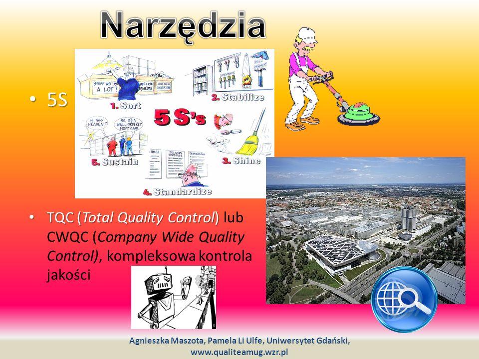 Narzędzia 5S. TQC (Total Quality Control) lub CWQC (Company Wide Quality Control), kompleksowa kontrola jakości.