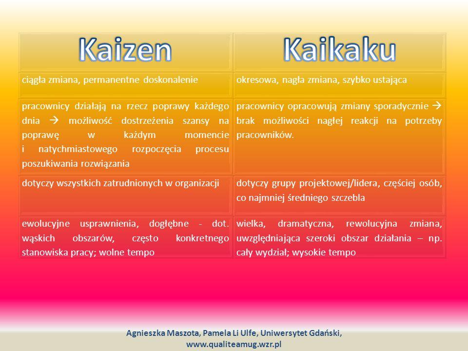 Kaizen Kaikaku ciągła zmiana, permanentne doskonalenie