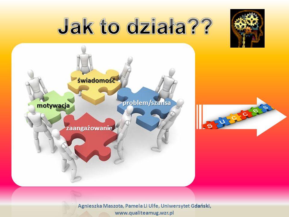 Jak to działa świadomość problem/szansa motywacja zaangażowanie
