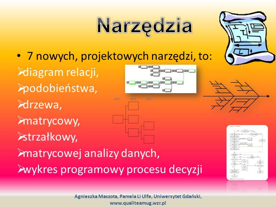 Narzędzia 7 nowych, projektowych narzędzi, to: diagram relacji,