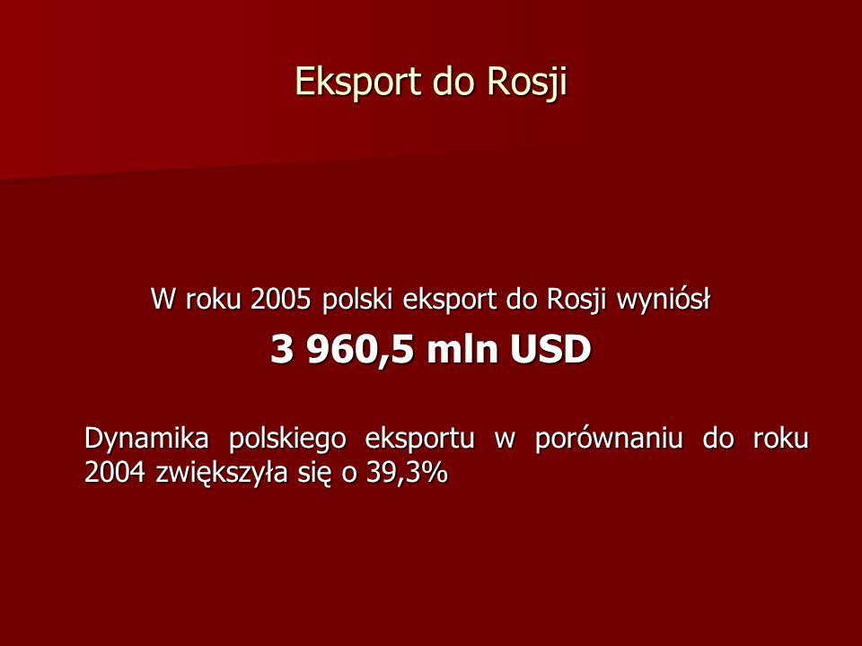 W roku 2005 polski eksport do Rosji wyniósł