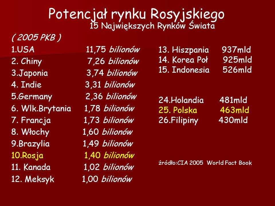 Potencjał rynku Rosyjskiego