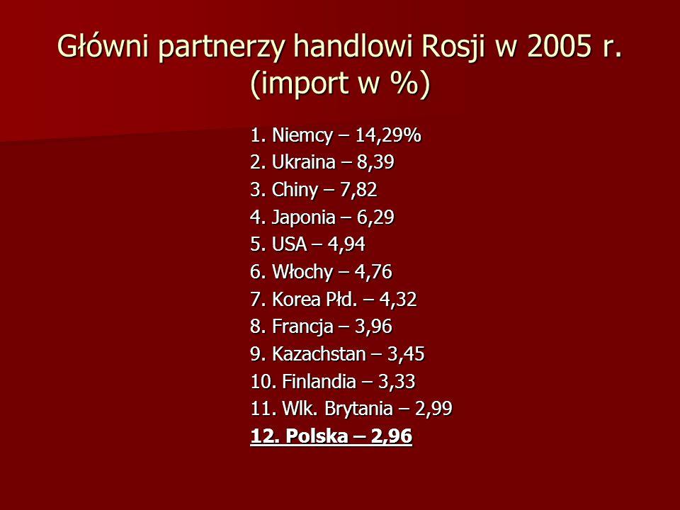 Główni partnerzy handlowi Rosji w 2005 r. (import w %)