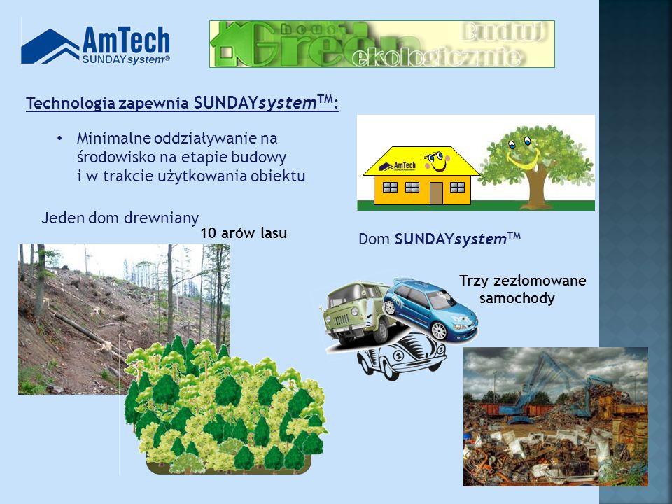 Technologia zapewnia SUNDAYsystemTM:
