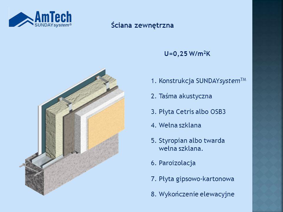 Ściana zewnętrzna U=0,25 W/m2K 1. Konstrukcja SUNDAYsystemTM