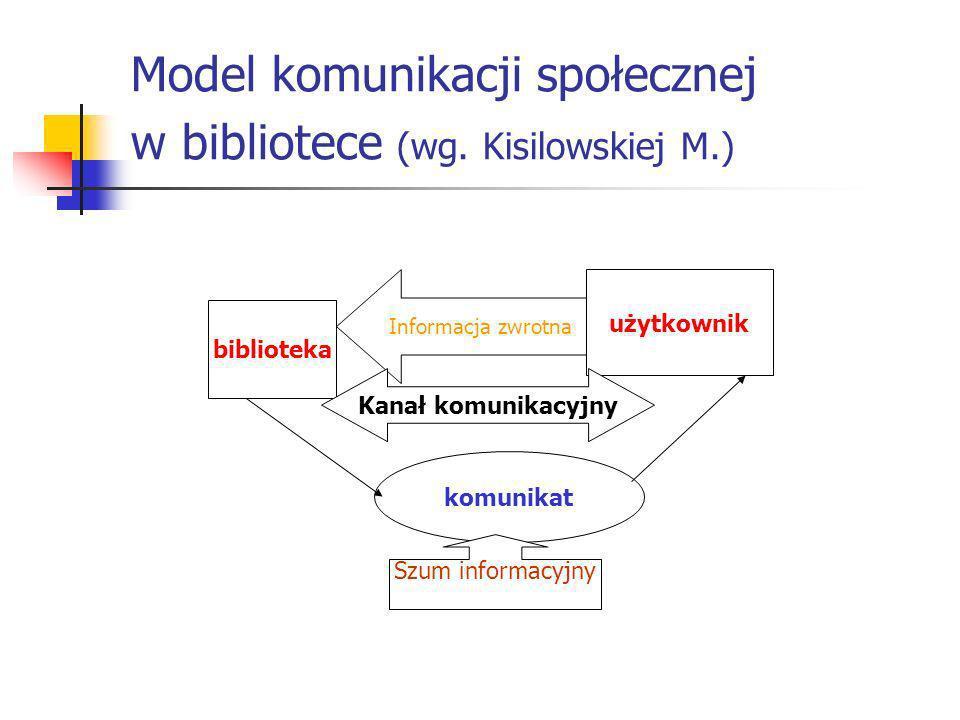 Model komunikacji społecznej w bibliotece (wg. Kisilowskiej M.)
