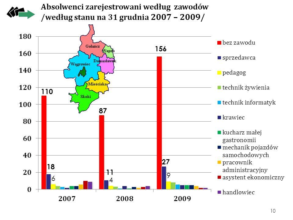 Absolwenci zarejestrowani według zawodów /według stanu na 31 grudnia 2007 – 2009/