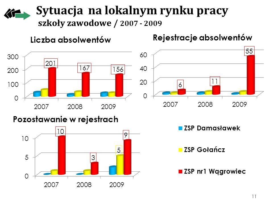 Sytuacja na lokalnym rynku pracy szkoły zawodowe / 2007 - 2009