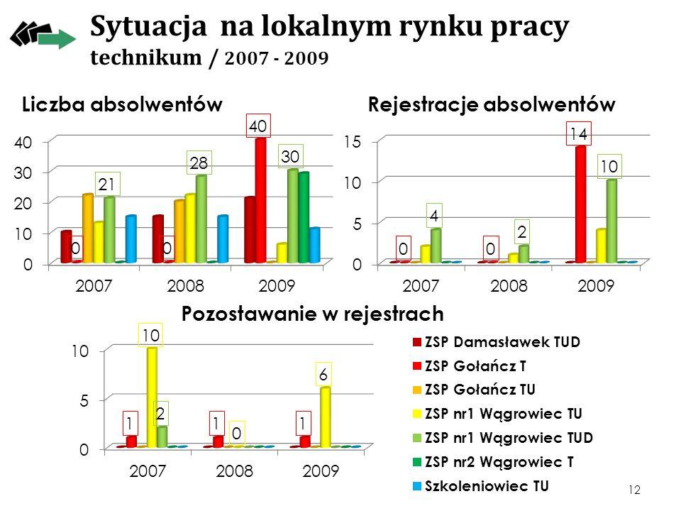 Sytuacja na lokalnym rynku pracy technikum / 2007 - 2009
