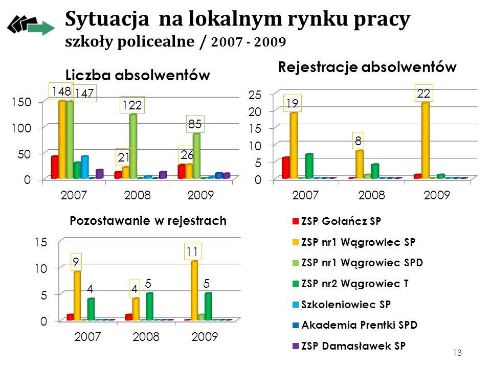 Sytuacja na lokalnym rynku pracy szkoły policealne / 2007 - 2009