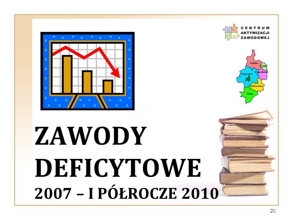 ZawoDY deficytowe 2007 – i PÓŁROCZE 2010