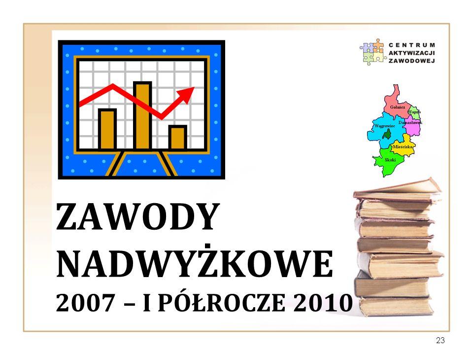 ZawoDY nadwyżkowe 2007 – i PÓŁROCZE 2010