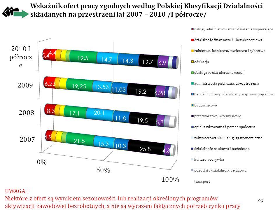 Wskaźnik ofert pracy zgodnych według Polskiej Klasyfikacji Działalności składanych na przestrzeni lat 2007 – 2010 /I półrocze/